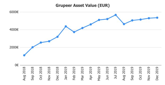 Grupeer Assets @ Savings4Freedom