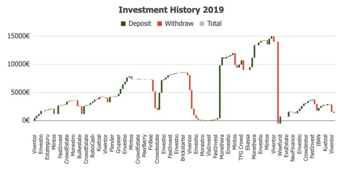 Investment History 2019 @ Savings4Freedom