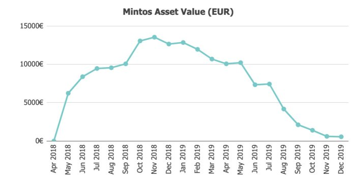 Mintos Assets @ Savings4Freedom
