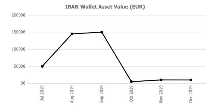 iban Assets @ Savings4Freedom