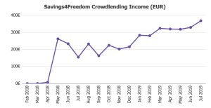 Income Jul19 @ Savings4Freedom