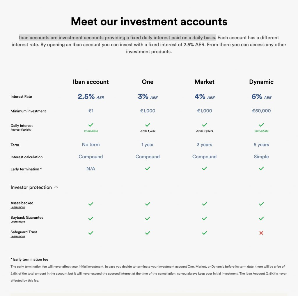 iBAN Investment Accounts @ Savings4Freedom