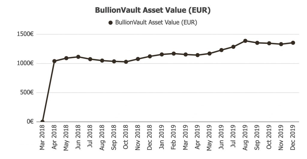 BullionVault Assets @ Savings4Freedom