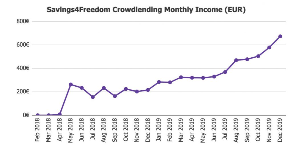 Investment Returns @ Savings4Freedom