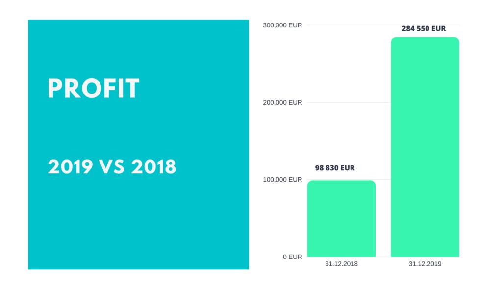 S4F PeerBerry Profit-2018-vs-2019 @ Savings4Freedom