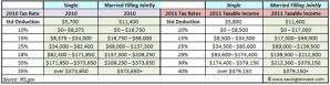 2010 vs 2011 Federal IRS tax rates, brackets and income thresholds