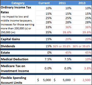 Tax changes if Bush Tax Rates Expire For High Income Earners