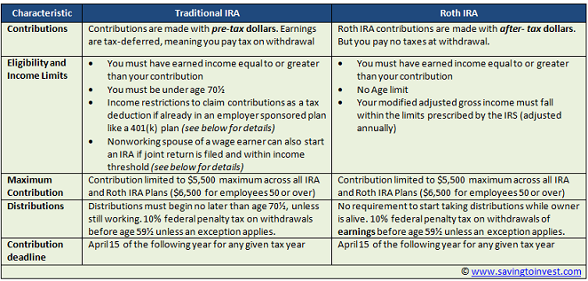Traditional vs Roth IRA features and tax differences