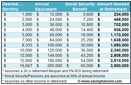 Table of Target Retirement Savings Needed