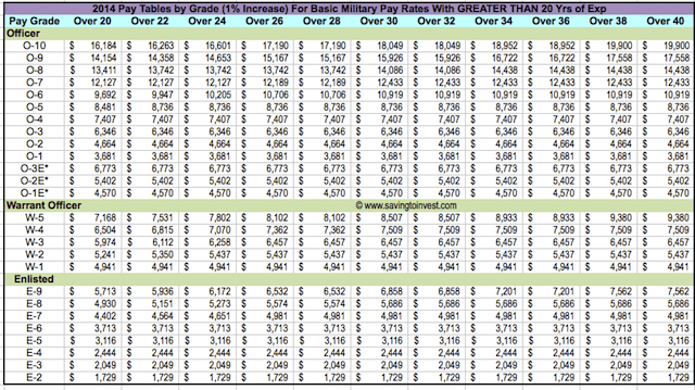 2014 Military Pay Table