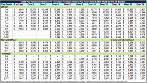 2015 Military Pay Scale (Less than 20 yrs)