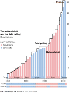Who raised the debt ceiling - Republicans and Democrats