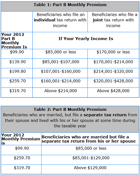 2012 Medicare Part B Monthly Premiums