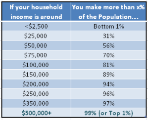 Relative Wealth Based on Income