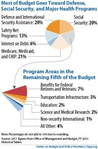 Where do our tax dollars go