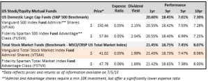 US Stock Market Funds