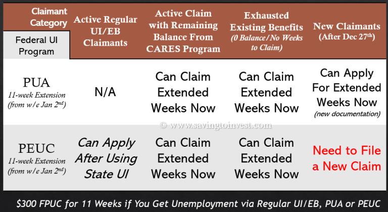 Virginia VA VEC - Enhanced Unemployment 11-week Extension Status