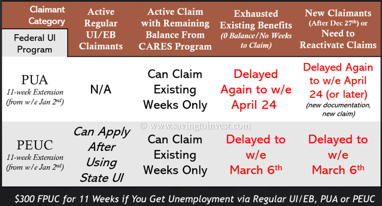 WI DWD Payment Dates for PUA and PEUC 11-week Unemployment Extensions
