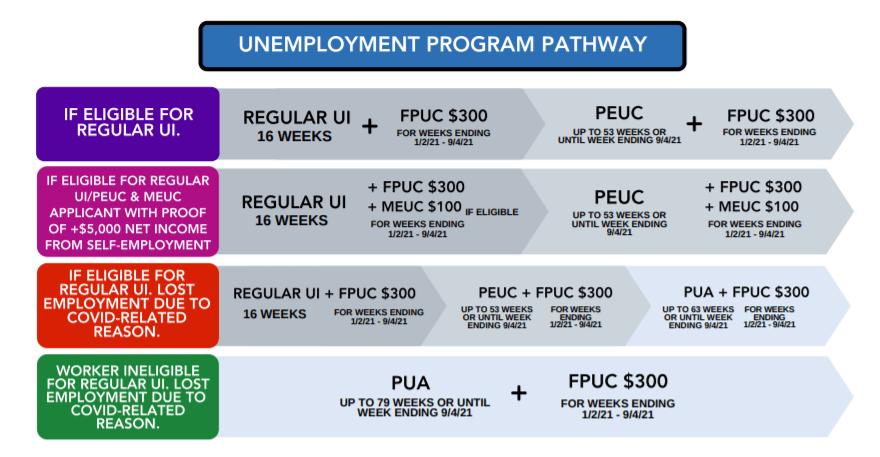 Arkansas Unemployment Extension Summary under PUA, PEUC and $300 FPUC