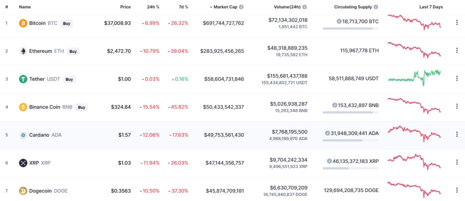 Price of Key Cryptocurrencies