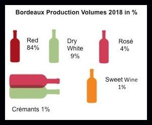 Crémant de Bordeaux sparkling wine statistics