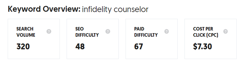 Ubersuggest keyword overview for infidelity counselor