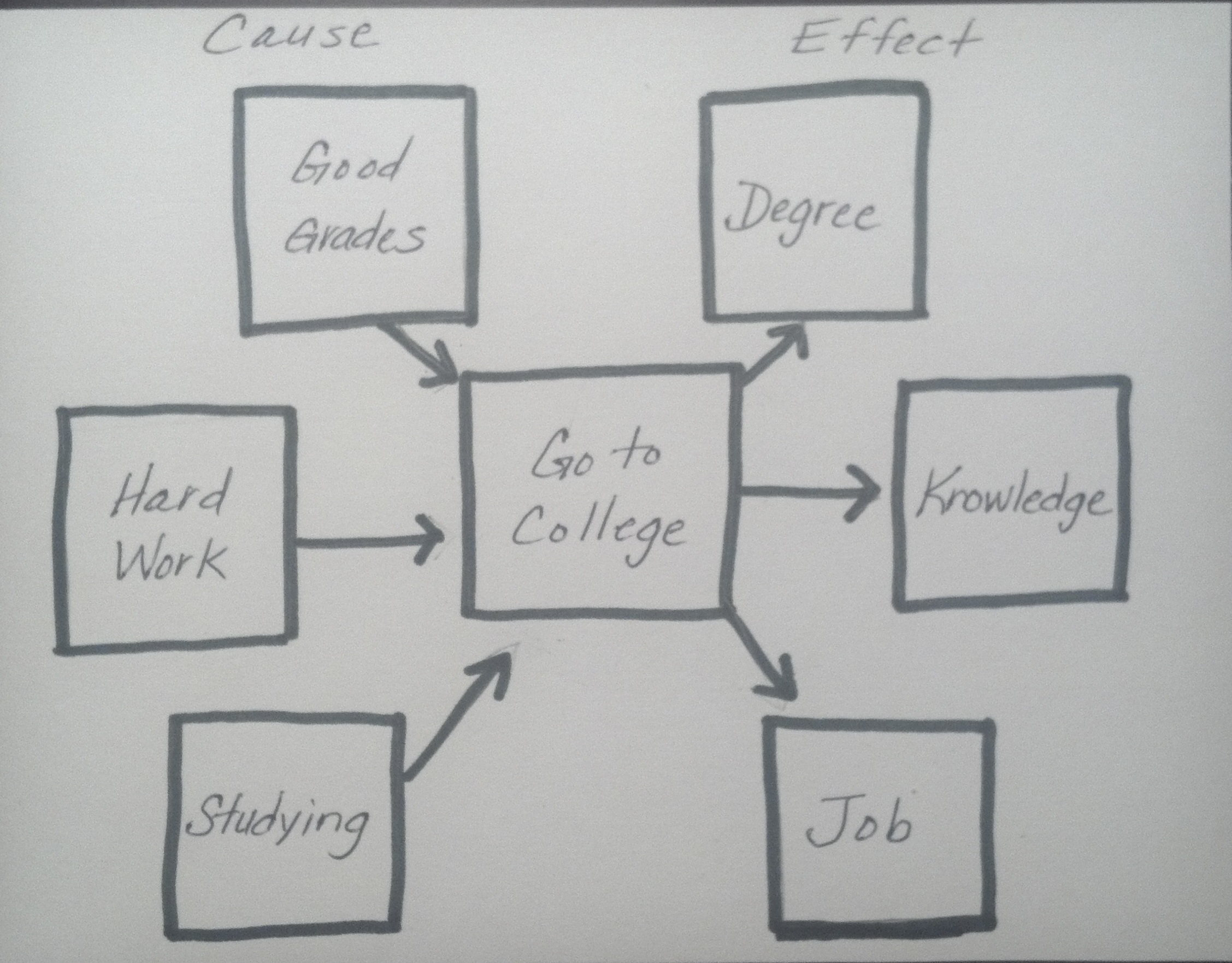Using Thinking Maps In School Counseling Careers