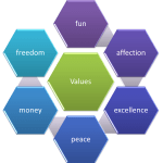 Values: What are they and what can do for me?