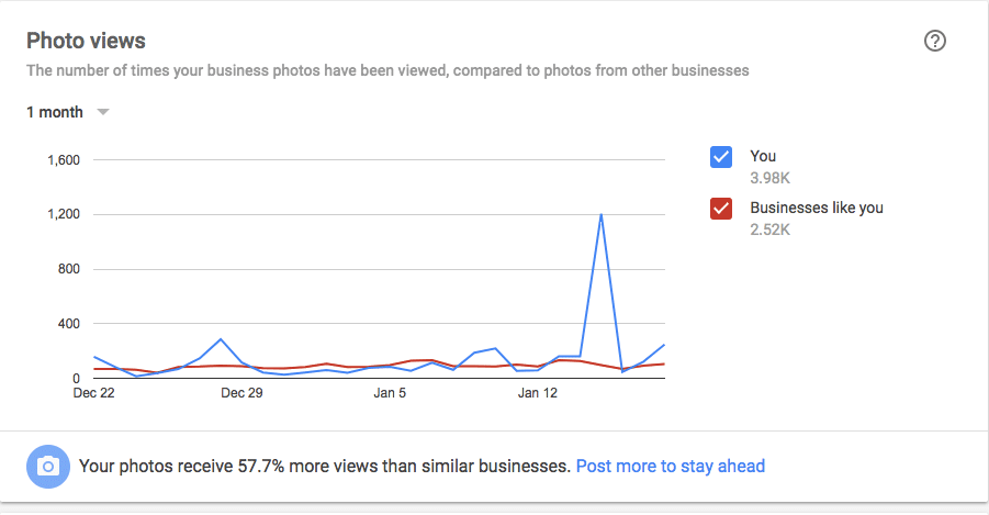 Google My Business Insights - Photo views