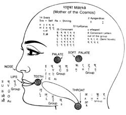 Sanskrit Names