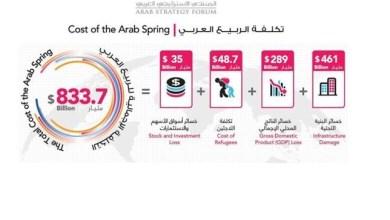 "Photo of 833.7 مليار دولار تكلفة رفض الطغاة لمطالب   الربيع العربي …. "" الكراسي أهم من الشعوب """