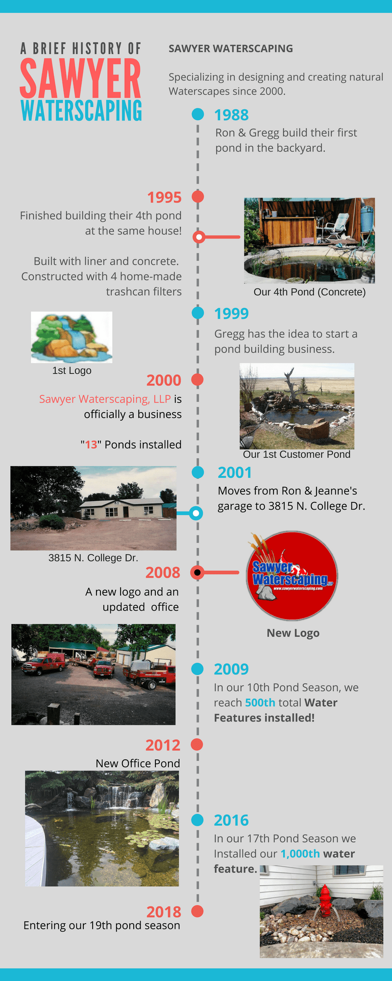 History of Sawyer Waterscaping
