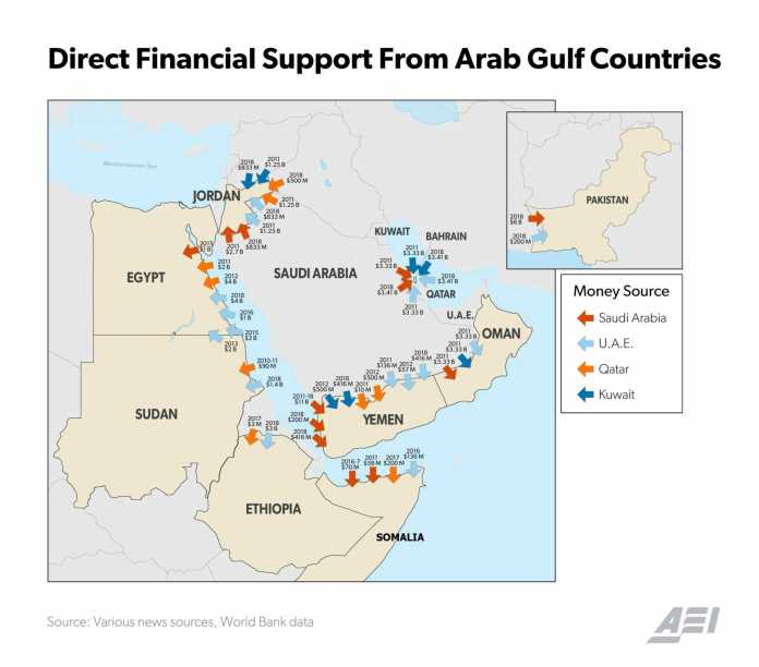 Game On: The New Politics Of Gulf Financial Intervention