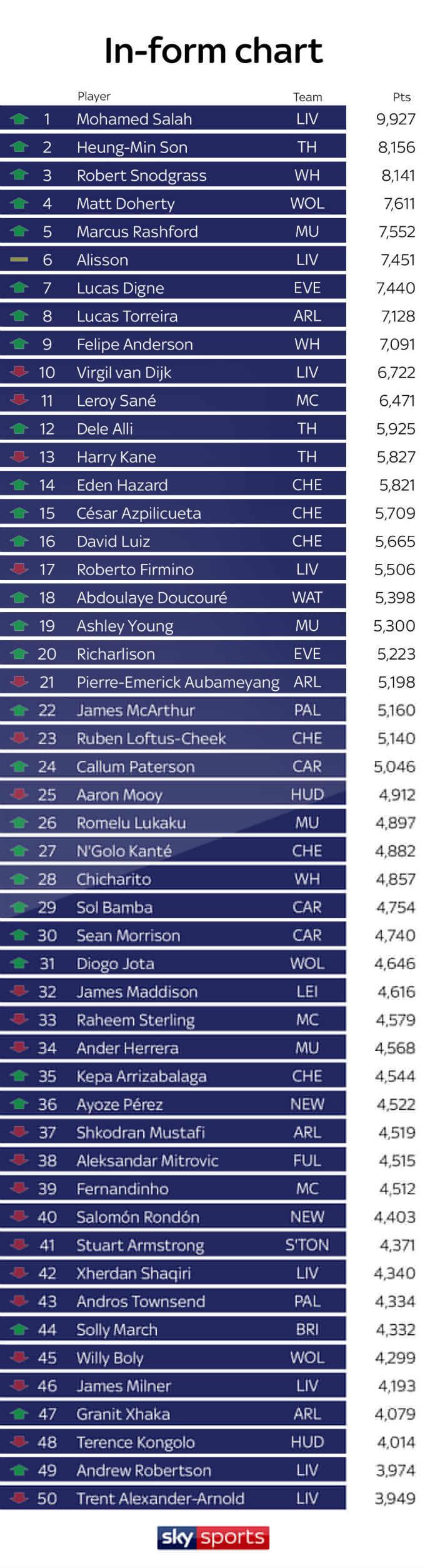 Premier League Power Rankings