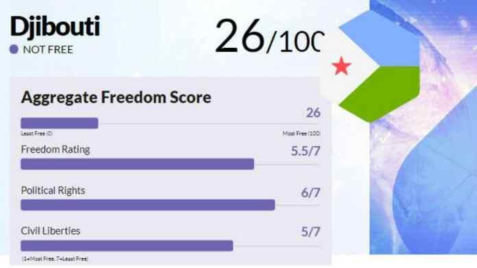 Somaliland Has More Freedom Than Ethiopia, Djibouti, Eritrea And Somalia