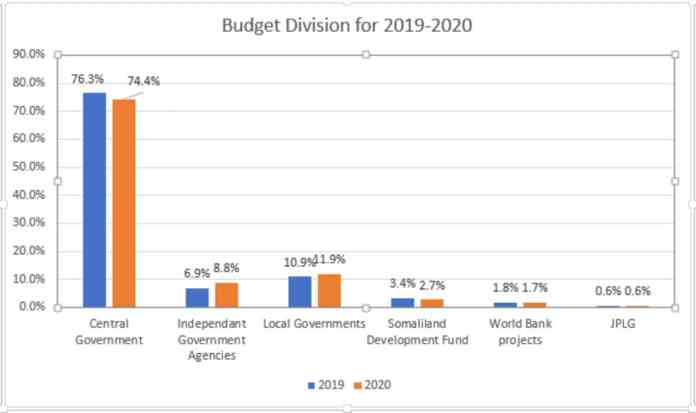 Budget Division for 2019-2020
