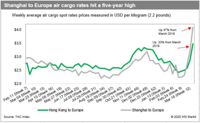 Air Cargo Capacity Drying Up For Non-Emergency Shipments