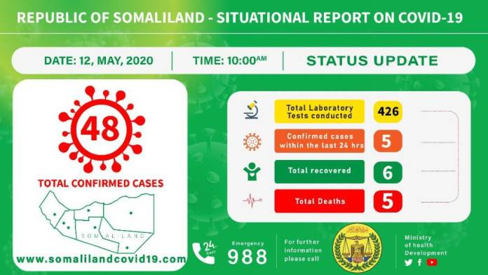 Somaliland COVID-19 Daily Report On May 12, 2020