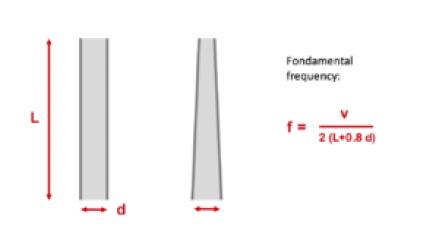 Calcul de la fréquence fondamentale