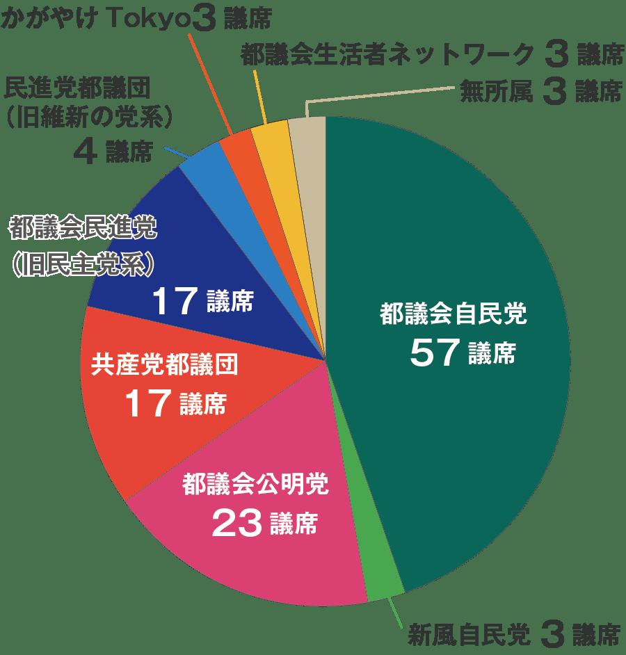 2017年1月現在の東京都議会の議席の内訳