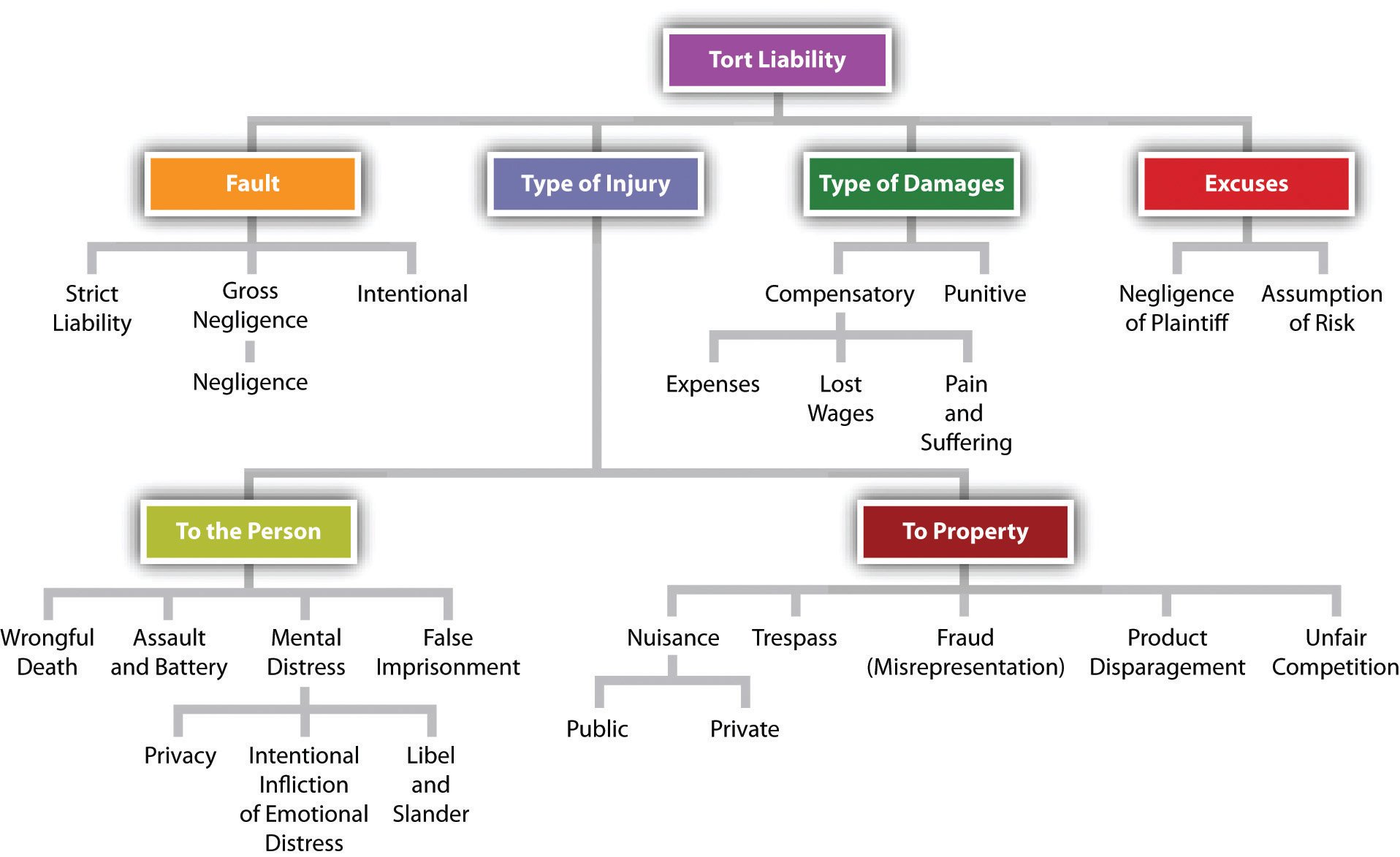 Reading Dimensions Of Tort Liability