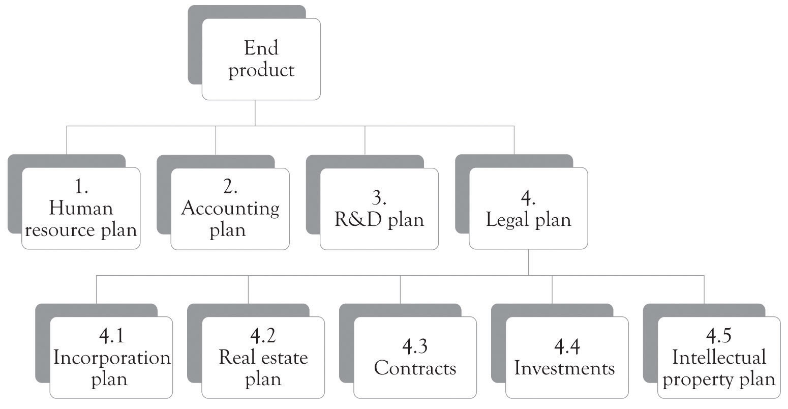 Project Management For New Products And Services