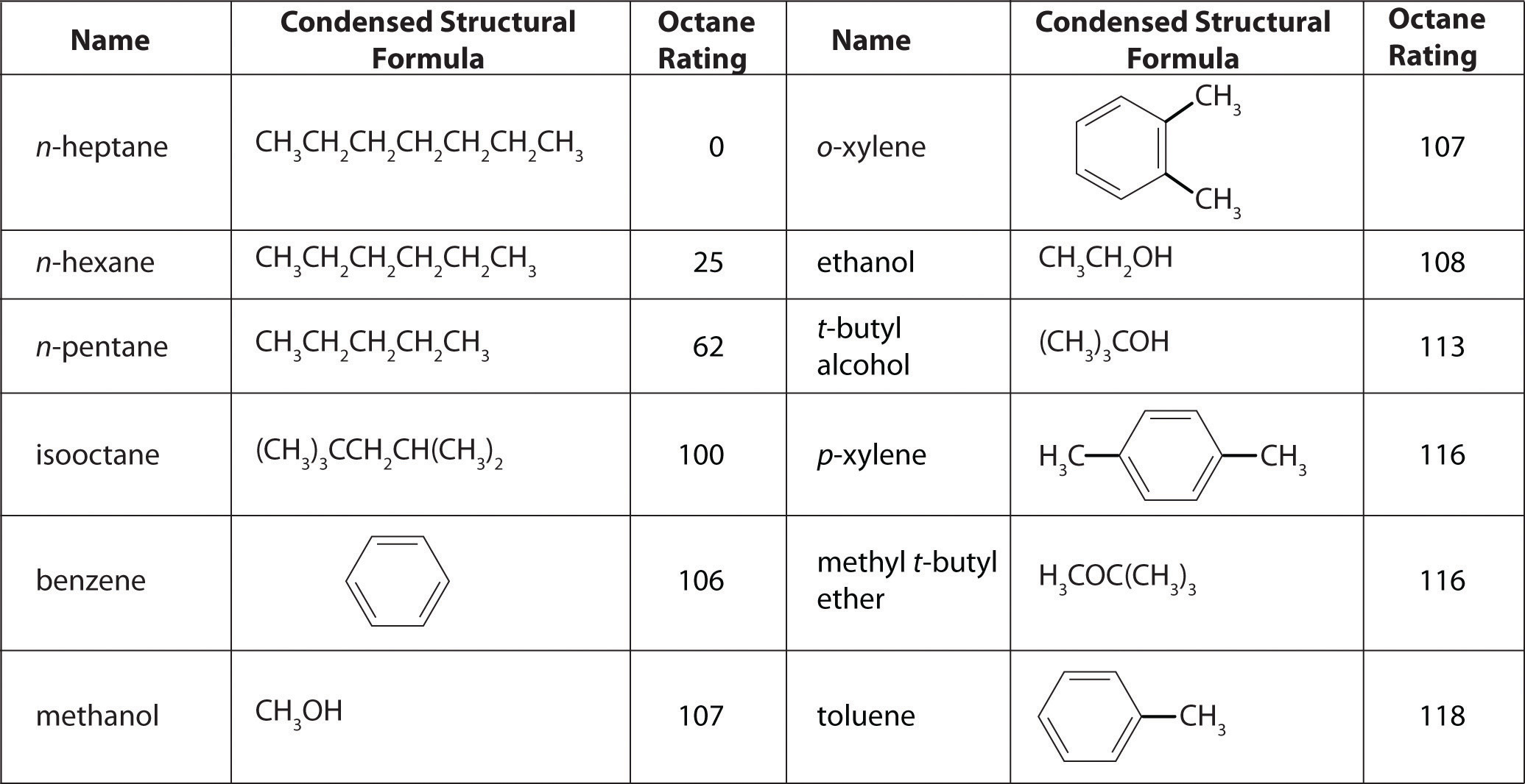 Industrially Important Chemicals
