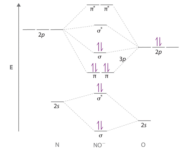 Delocalized Bonding And Molecular Orbitals