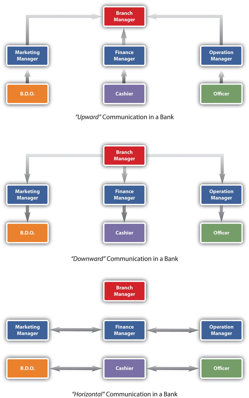 Successful Employee Communication