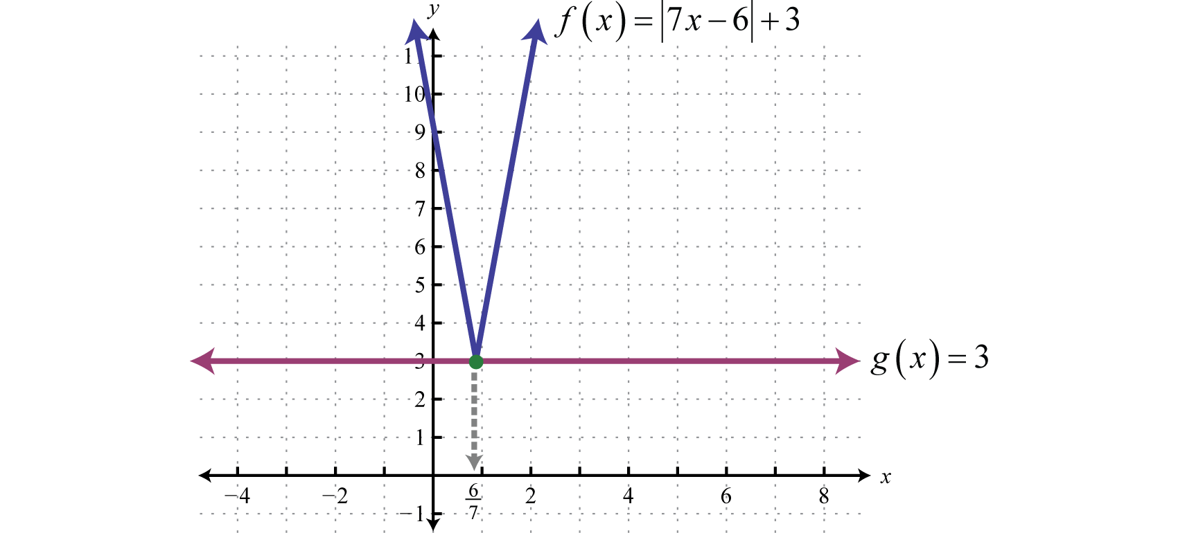 Absolute Value Equation Graph