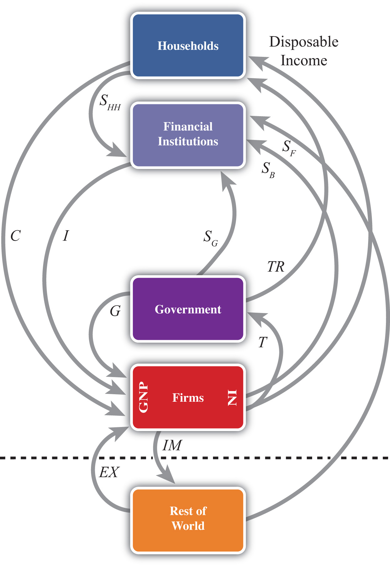 In A Simple Circular Flow Diagram Firms Use The Money They