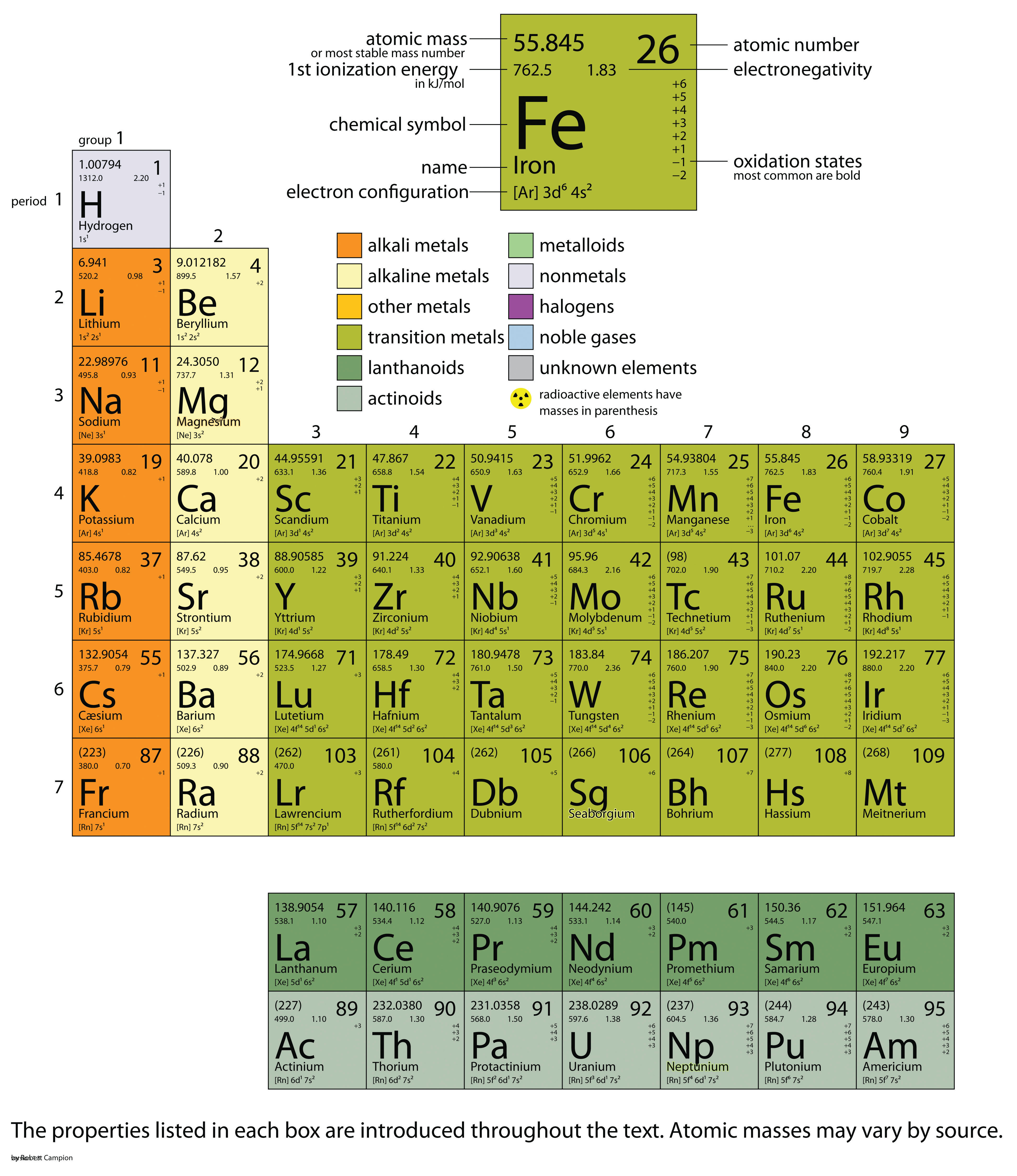 Appendix Periodic Table Of The Elements
