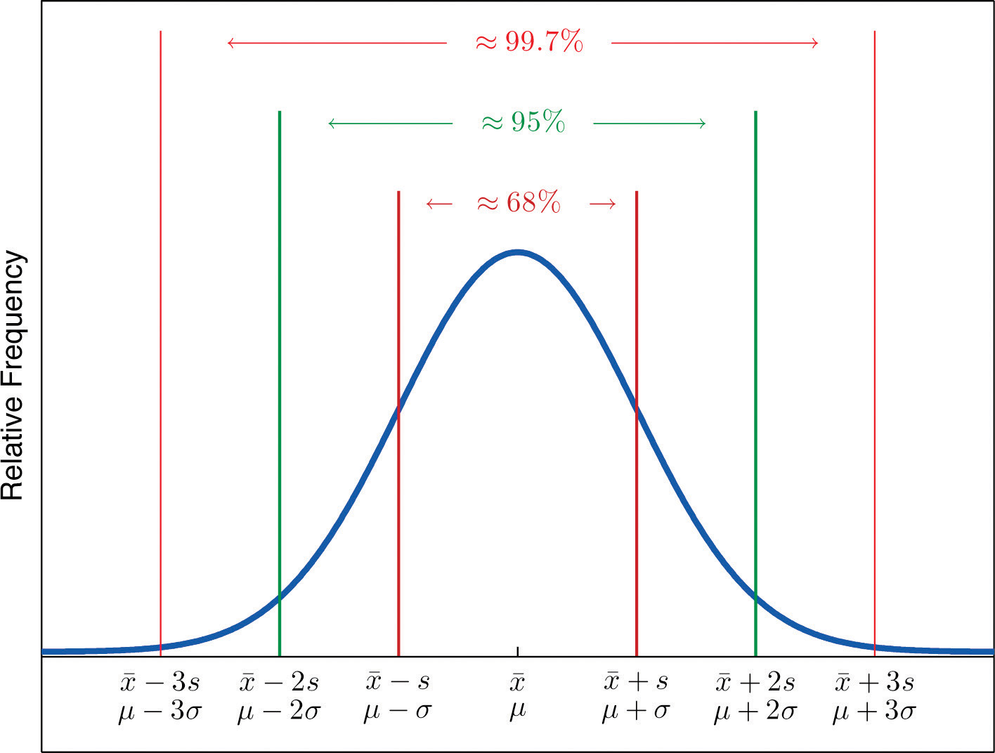 The Empirical Rule And Chebyshev S Theorem