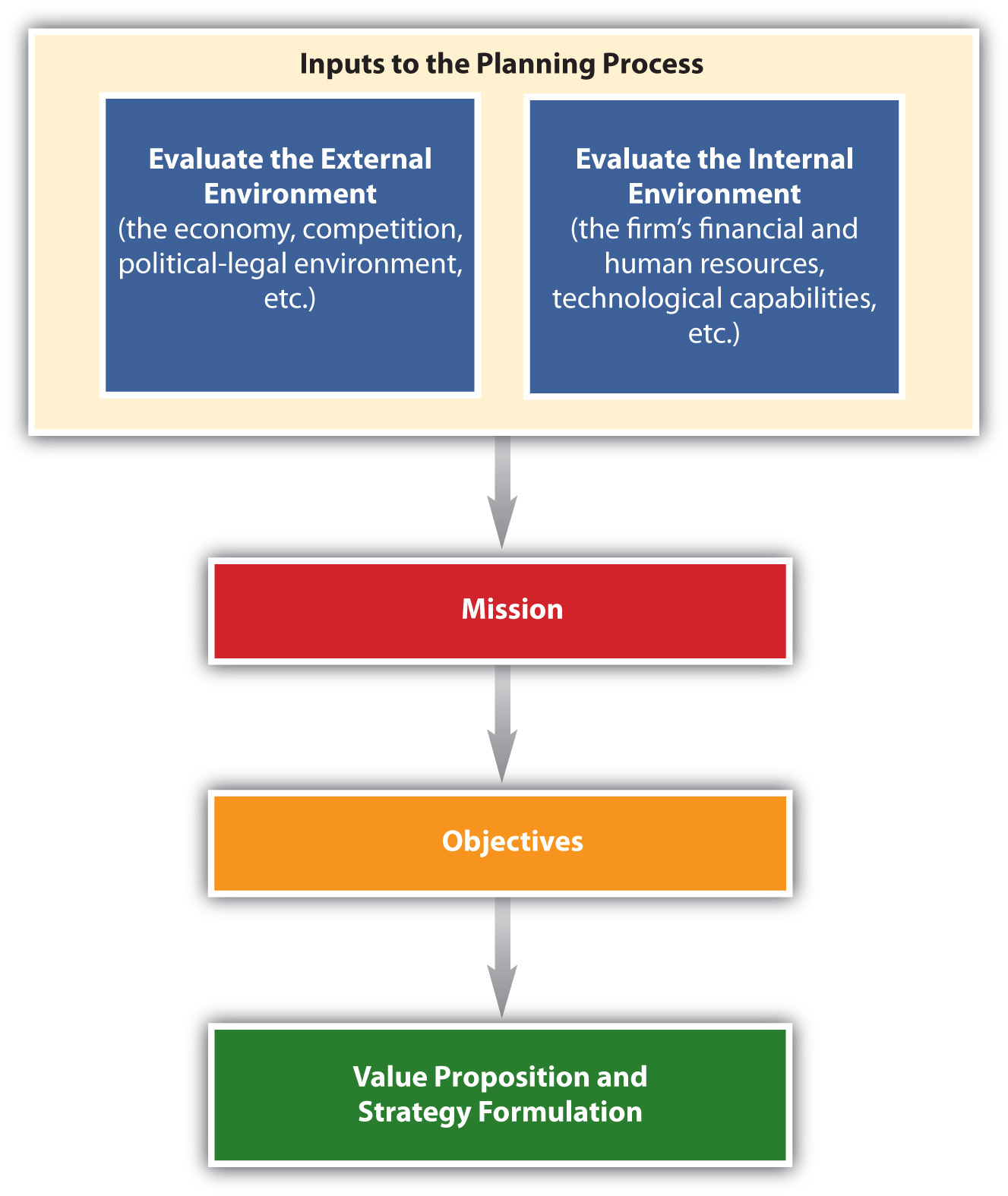 Components Of The Strategic Planning Process